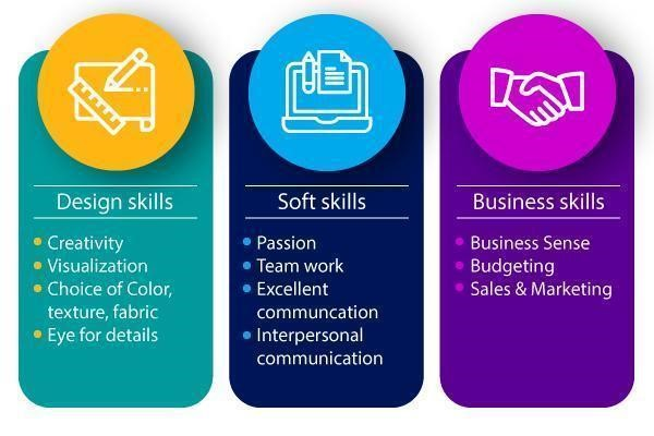 IIAD Skills