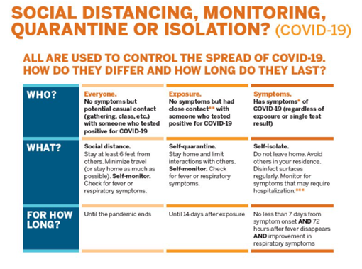 UT-Austin Designed an infographic to educate people about the COVID-19